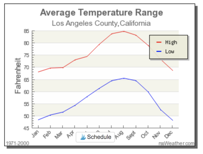 what is the coldest month of the year in california