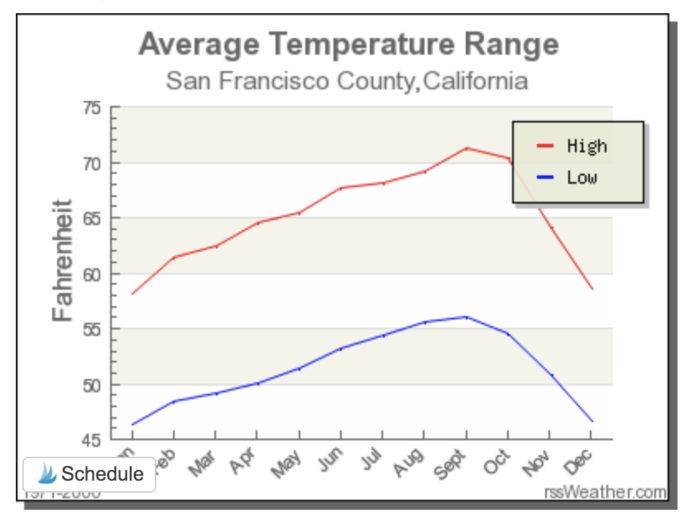 coldest month in california